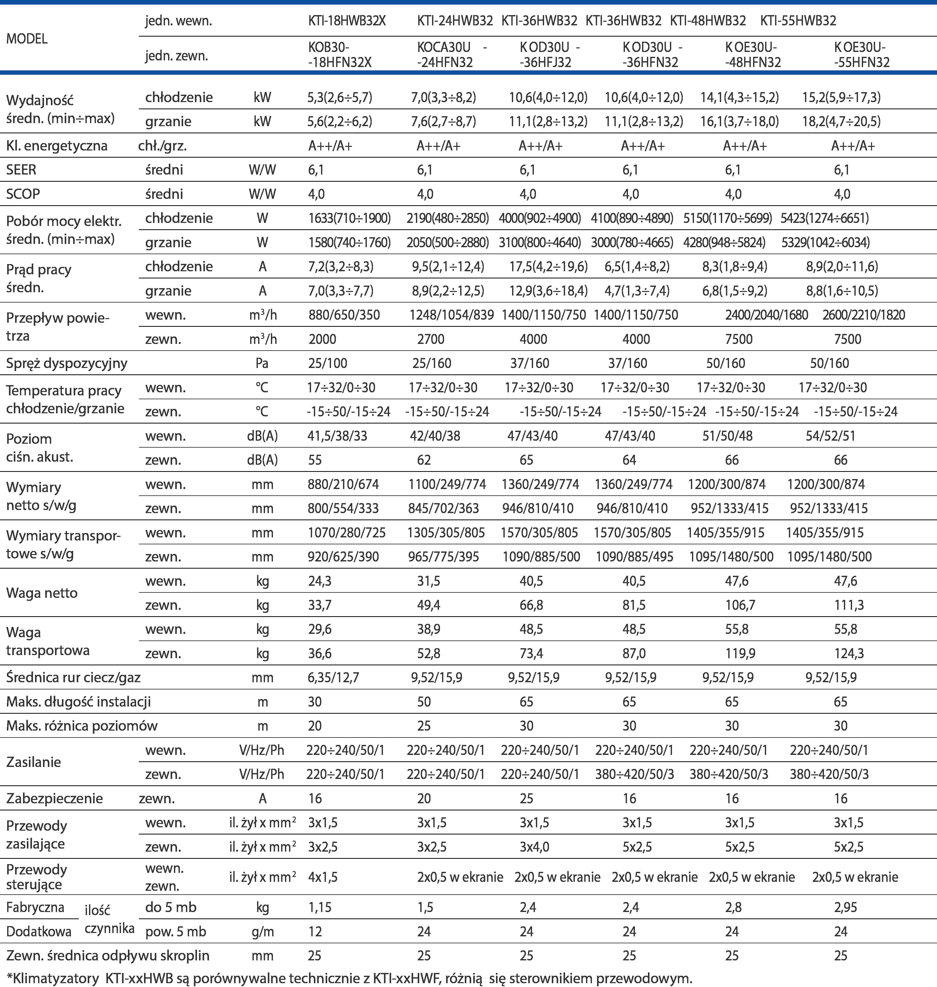 Klimatyzator kanałowy KAISAI - Dane techniczne tabela