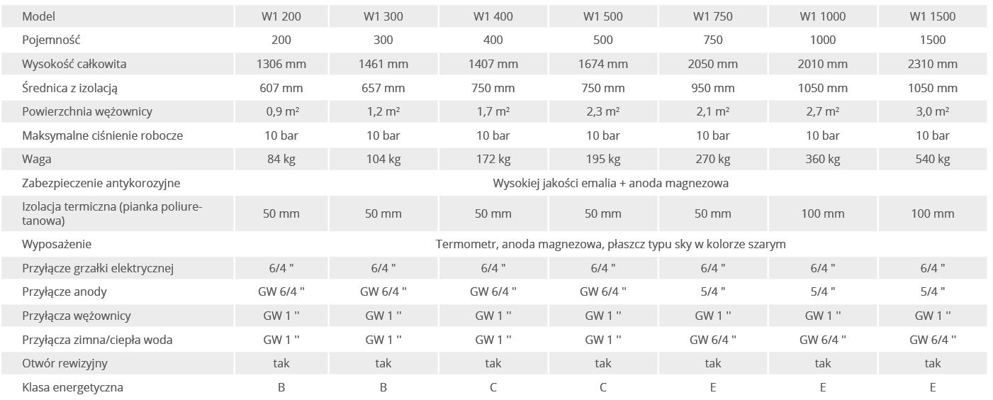 Zasobnik c.w.u. emaliowany pionowy 1000 l z 1 wężownicą WEBER - parametry techniczne tabela